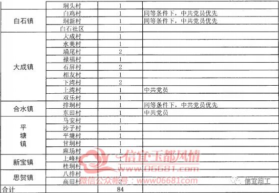 """信宜市2020年""""候任村(社区)干部"""" 招考公告"""